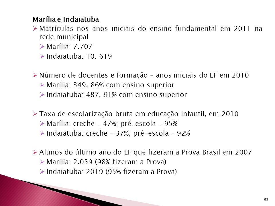 Marília e Indaiatuba Matrículas nos anos iniciais do ensino fundamental em 2011 na rede municipal Marília: 7.707 Indaiatuba: 10. 619 Número de docente
