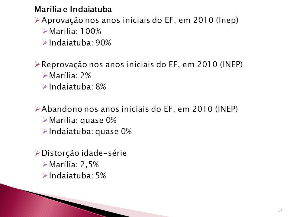 Marília e Indaiatuba Aprovação nos anos iniciais do EF, em 2010 (Inep) Marília: 100% Indaiatuba: 90% Reprovação nos anos iniciais do EF, em 2010 (INEP