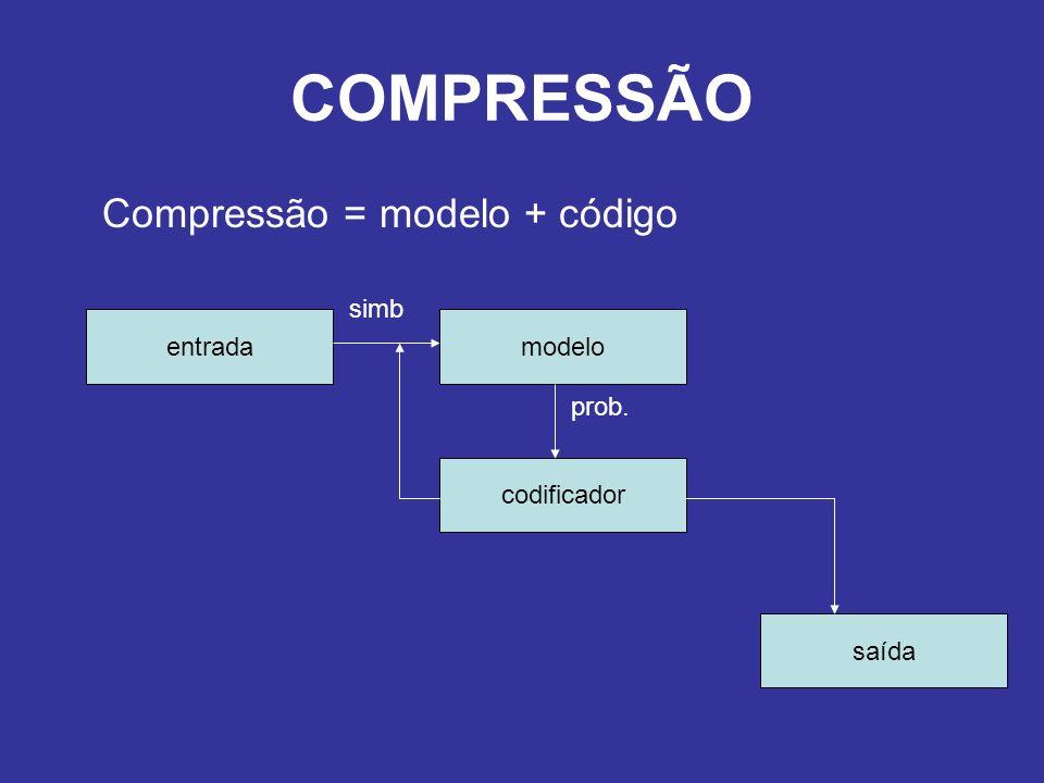 COMPRESSÃO Compressão = modelo + código entradamodelo codificador saída simb prob.
