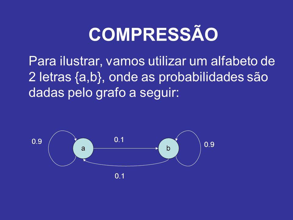 Para ilustrar, vamos utilizar um alfabeto de 2 letras {a,b}, onde as probabilidades são dadas pelo grafo a seguir: COMPRESSÃO ab 0.9 0.1