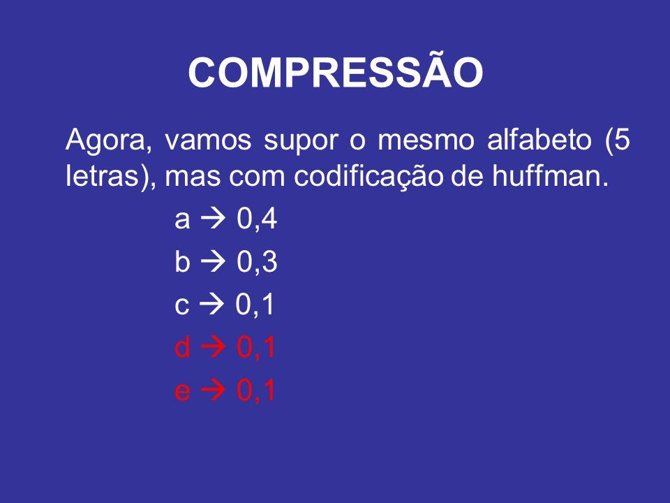 Agora, vamos supor o mesmo alfabeto (5 letras), mas com codificação de huffman. a 0,4 b 0,3 c 0,1 d 0,1 e 0,1 COMPRESSÃO