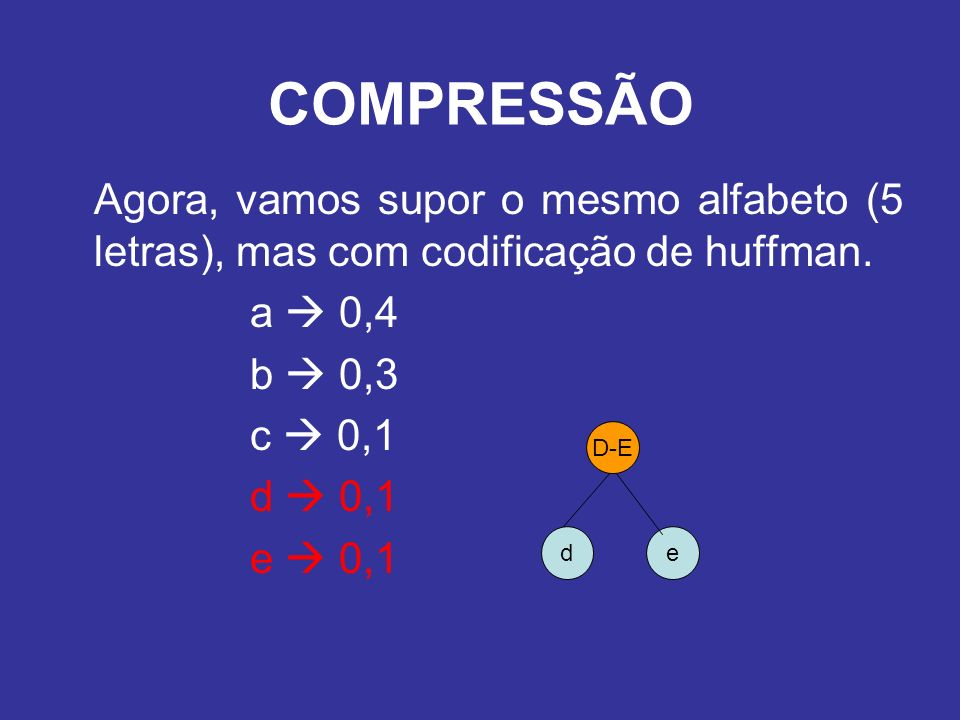 Agora, vamos supor o mesmo alfabeto (5 letras), mas com codificação de huffman. a 0,4 b 0,3 c 0,1 d 0,1 e 0,1 COMPRESSÃO de D-E