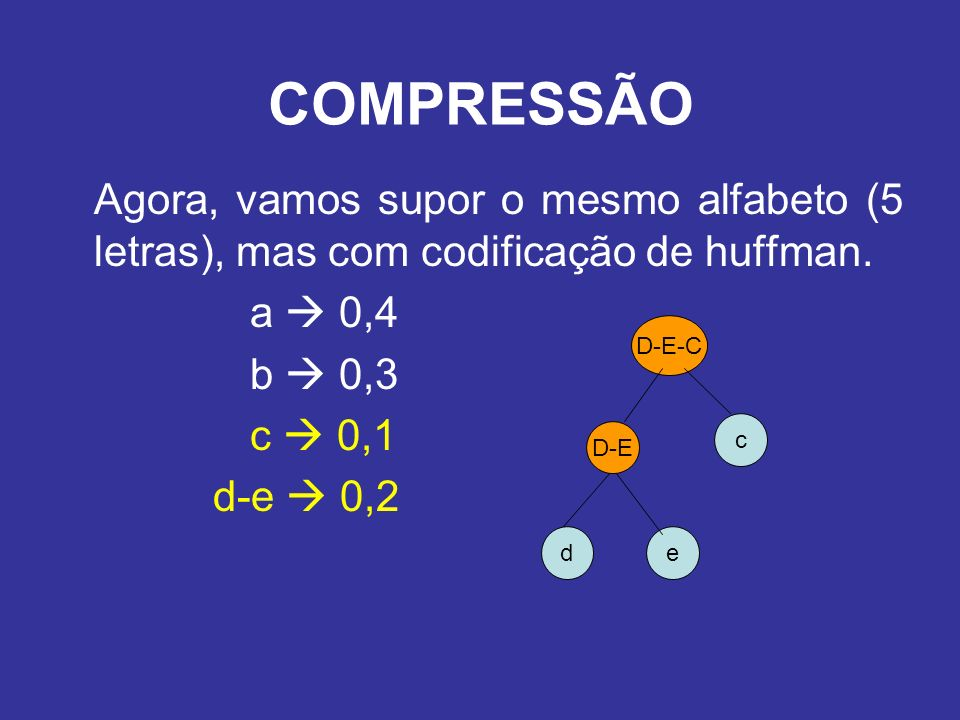 Agora, vamos supor o mesmo alfabeto (5 letras), mas com codificação de huffman. a 0,4 b 0,3 c 0,1 d-e 0,2 COMPRESSÃO de D-E c D-E-C