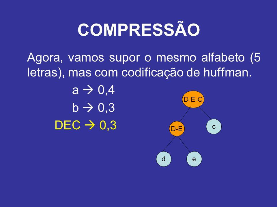 Agora, vamos supor o mesmo alfabeto (5 letras), mas com codificação de huffman. a 0,4 b 0,3 DEC 0,3 COMPRESSÃO de D-E c D-E-C
