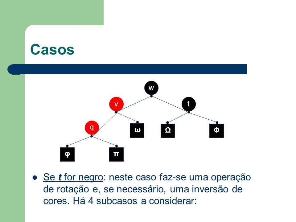 Casos Se t for negro: neste caso faz-se uma operação de rotação e, se necessário, uma inversão de cores. Há 4 subcasos a considerar: w v q t φπ ω ΩΦ
