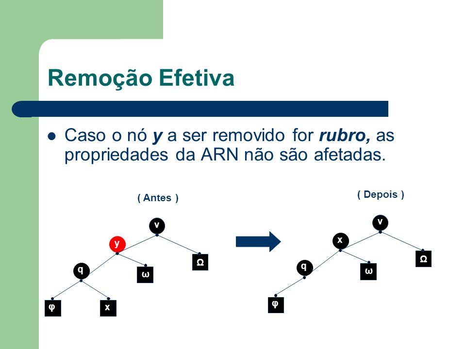 Remoção Efetiva Caso o nó y a ser removido for rubro, as propriedades da ARN não são afetadas. v y q Ω ω x φ ( Antes ) v x q Ω ω φ ( Depois )