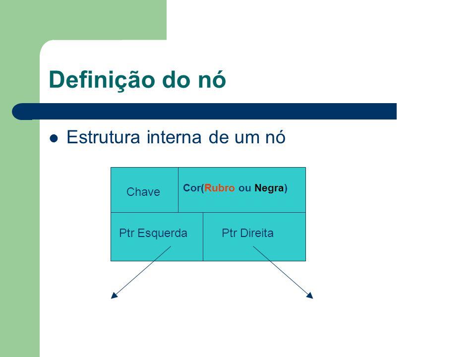 Definição do nó Estrutura interna de um nó Chave Cor(Rubro ou Negra) Ptr EsquerdaPtr Direita
