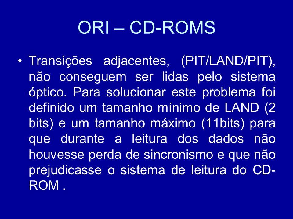 ORI – CD-ROMS Transições adjacentes, (PIT/LAND/PIT), não conseguem ser lidas pelo sistema óptico.