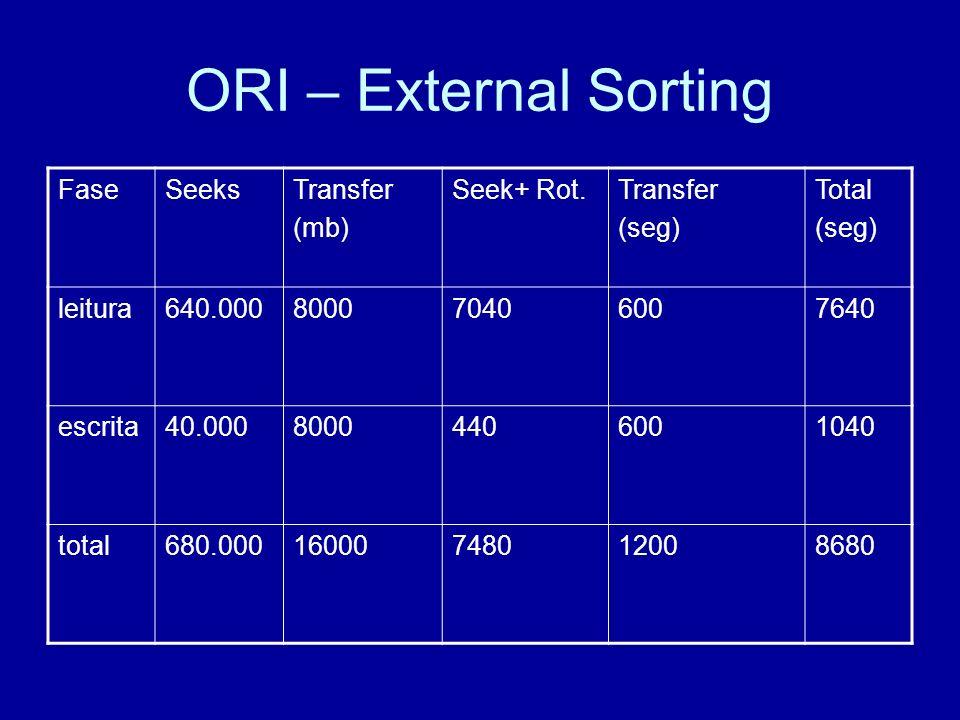 ORI – External Sorting FaseSeeksTransfer (mb) Seek+ Rot.Transfer (seg) Total (seg) leitura640.000800070406007640 escrita40.00080004406001040 total680.00016000748012008680