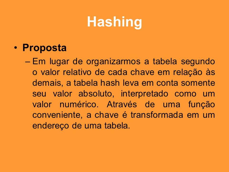 Hashing Princípio de Funcionamento –Suponha que existam n chaves a serem armazenadas em uma tabela T, seqüêncial e de dimensão m (i.e.
