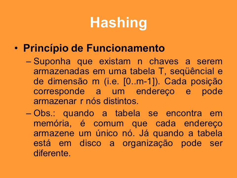 Hashing Funções HASH –Método da divisão : divide-se a chave x pelo tamanho da tabela e o resto da divisão é usado como endereço-base.