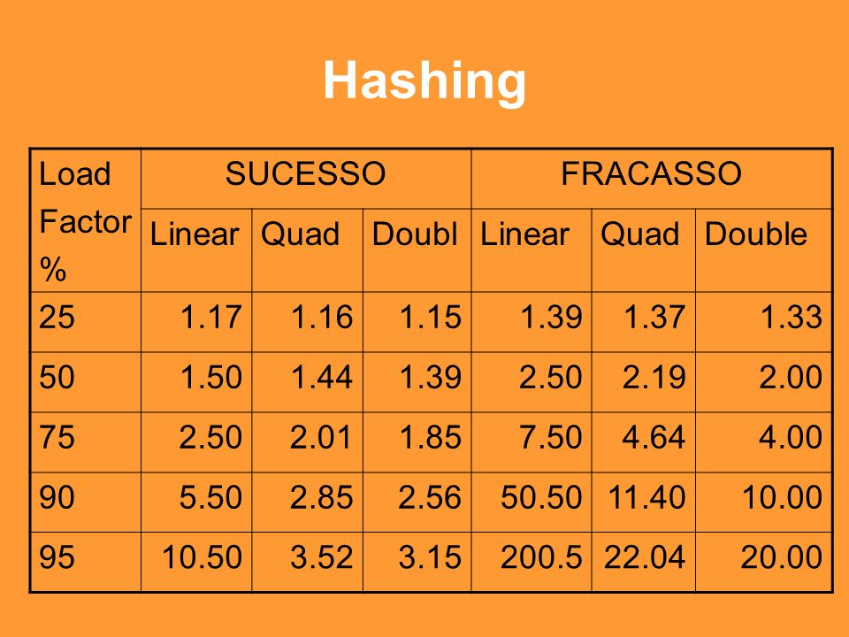 Hashing Load Factor % SUCESSOFRACASSO LinearQuadDoublLinearQuadDouble 251.171.161.151.391.371.33 501.501.441.392.502.192.00 752.502.011.857.504.644.00