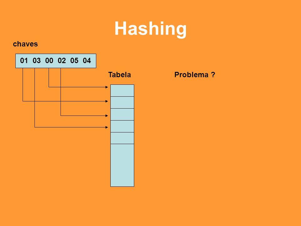 Hashing 01 03 00 02 05 04 chaves Tabela Como seria o armazenamento de chaves cujos valores esti- vessem entre 1 e 999999?