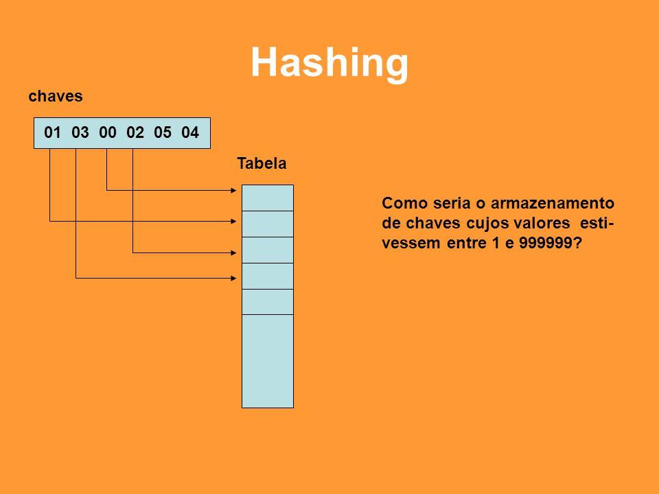 Hashing Função Hash – Nem sempre as chaves estão no intervalo [0..m-1], mesmo sendo o número de chaves menor que m.