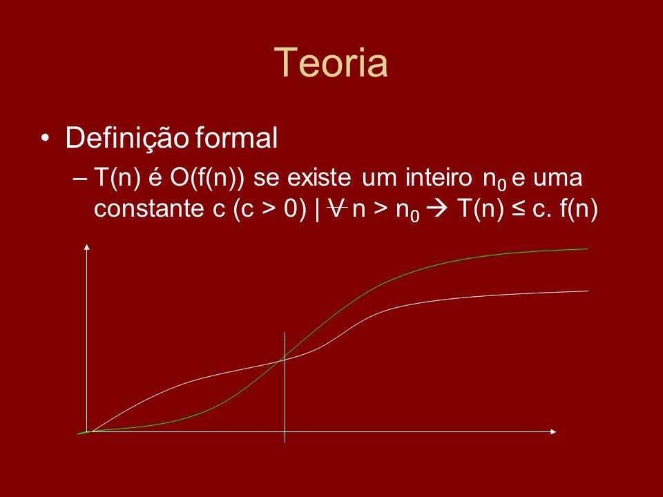 Teoria Definição formal –T(n) é O(f(n)) se existe um inteiro n 0 e uma constante c (c > 0) | V n > n 0 T(n) c. f(n)
