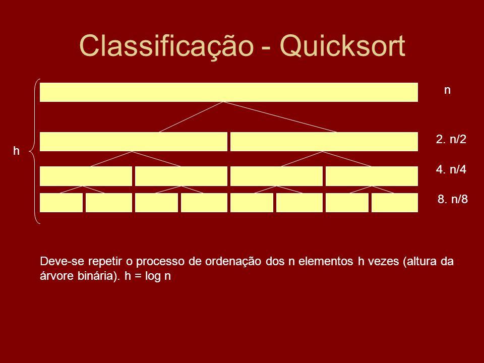 Classificação - Quicksort n 2. n/2 4. n/4 8. n/8 h Deve-se repetir o processo de ordenação dos n elementos h vezes (altura da árvore binária). h = log