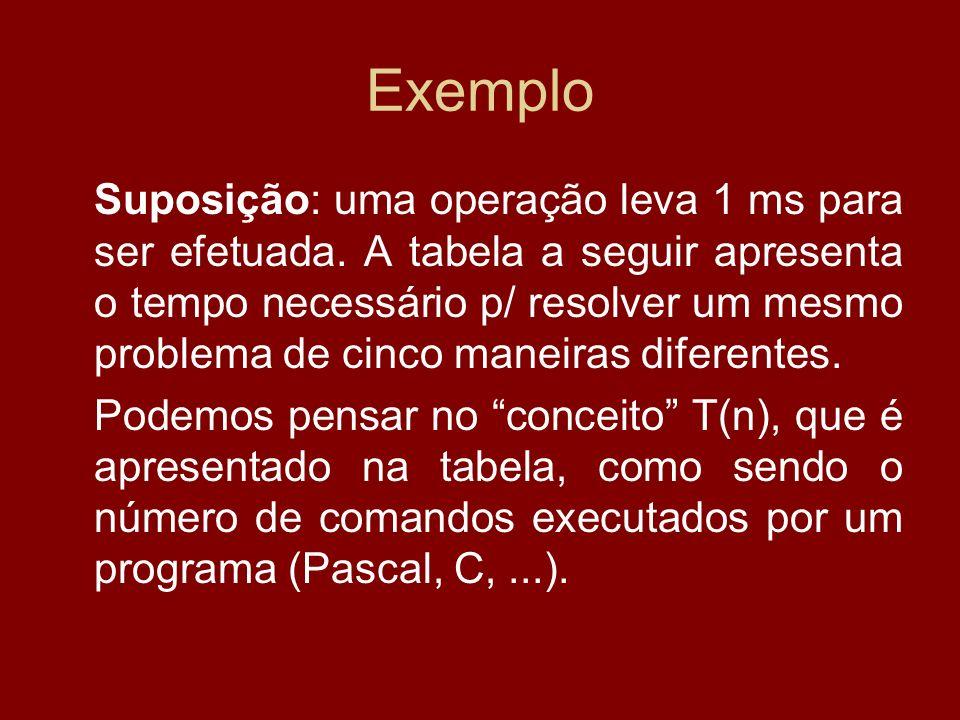 Exemplo Suposição: uma operação leva 1 ms para ser efetuada. A tabela a seguir apresenta o tempo necessário p/ resolver um mesmo problema de cinco man