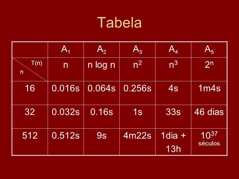 Tabela A1A1 A2A2 A3A3 A4A4 A5A5 nn log nn2n2 n3n3 2n2n 160.016s0.064s0.256s4s1m4s 320.032s0.16s1s33s46 dias 5120.512s9s4m22s1dia + 13h 10 37 séculos n