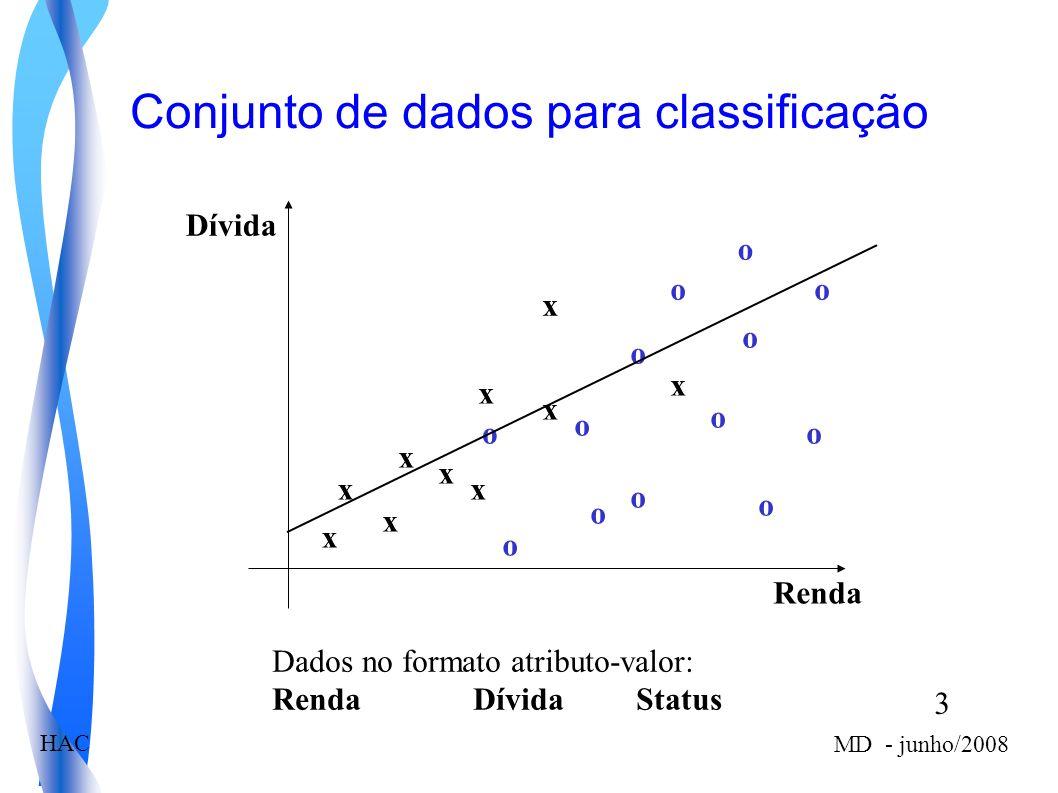3 MD - junho/2008 HAC Conjunto de dados para classificação x x x x x x x x x x o o o o o o o o o o o o o Renda Dívida Dados no formato atributo-valor: Renda Dívida Status