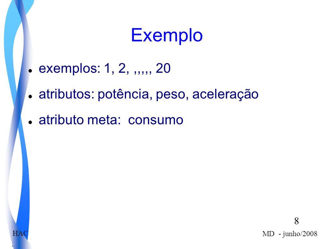 8 MD - junho/2008 HAC Exemplo exemplos: 1, 2,,,,,, 20 atributos: potência, peso, aceleração atributo meta: consumo