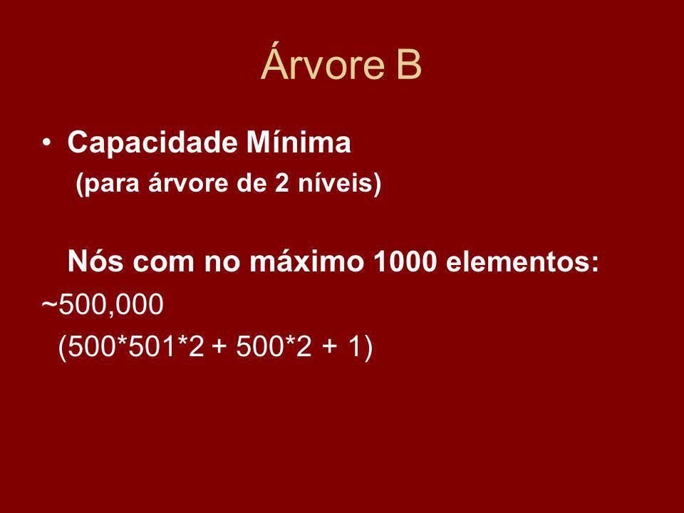 Árvore B Capacidade Mínima (para árvore de 2 níveis) Nós com no máximo 1000 elementos: ~500,000 (500*501*2 + 500*2 + 1)