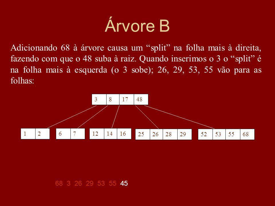Árvore B 68 3 26 29 53 55 45 Adicionando 68 à árvore causa um split na folha mais à direita, fazendo com que o 48 suba à raiz.