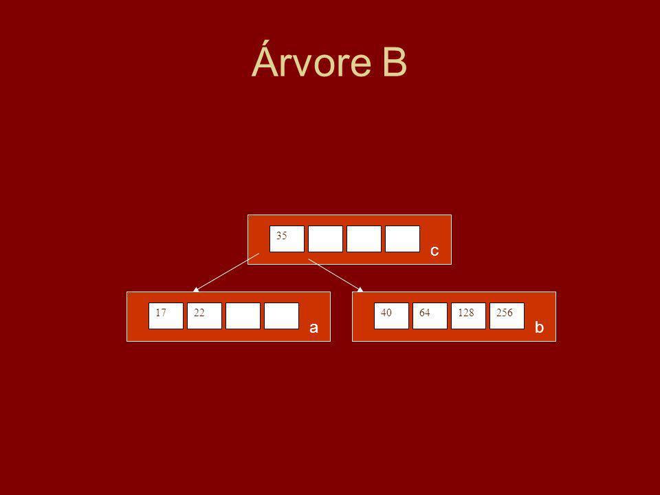 Árvore B 1722 a 4064128256 b 35 c