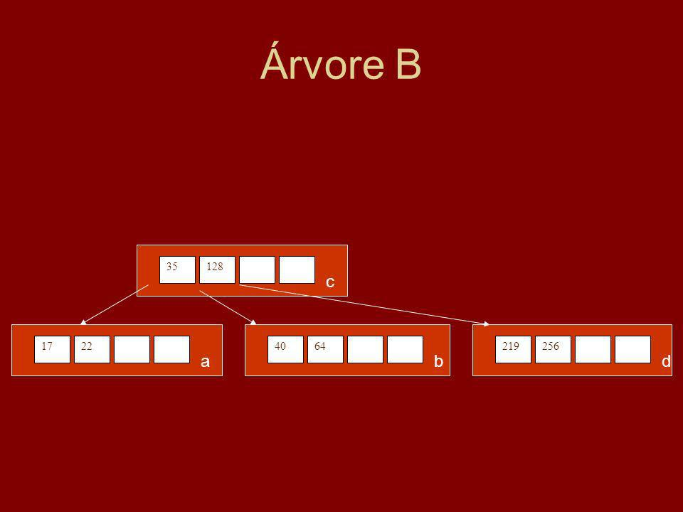 Árvore B 1722 a 4064 b 35128 c 219256 d