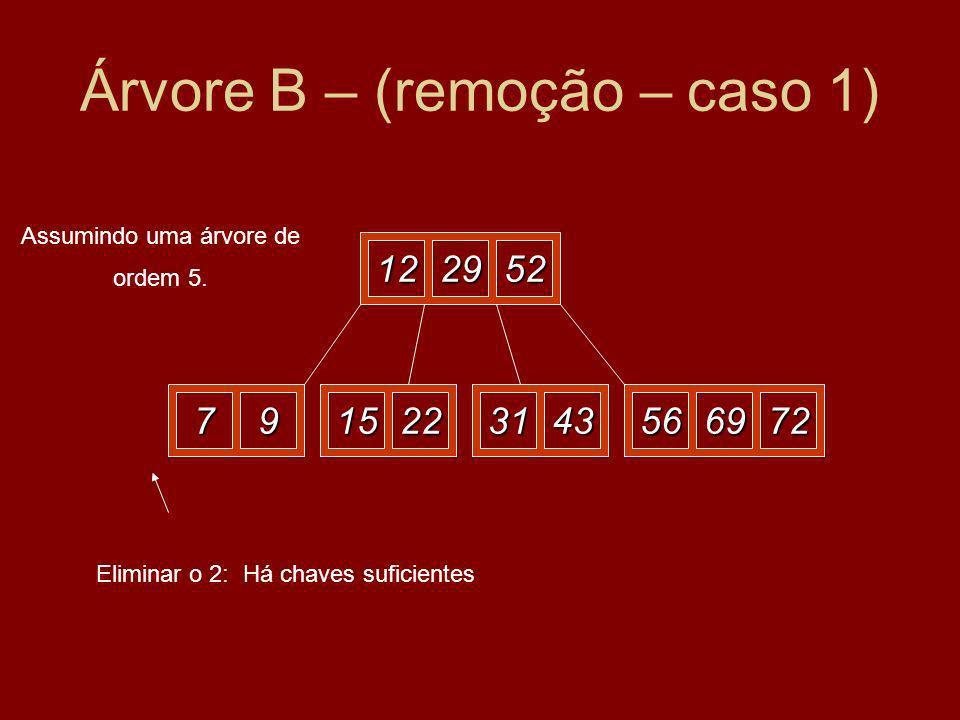 Árvore B – (remoção – caso 1) 122952 27915225669723143 Eliminar o 2: Há chaves suficientes Assumindo uma árvore de ordem 5.
