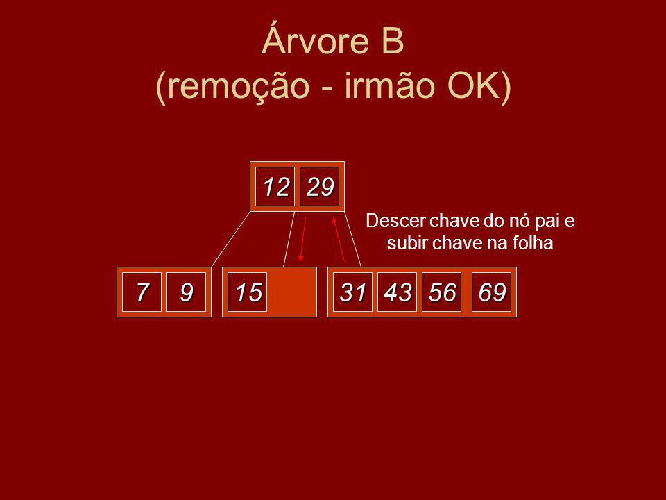 Árvore B (remoção - irmão OK) 1229 79152269563143 Eliminar o 22 Descer chave do nó pai e subir chave na folha