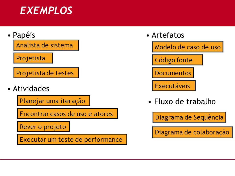 EXEMPLOS ArtefatosPapéis Atividades Analista de sistema Projetista Projetista de testes Planejar uma iteração Encontrar casos de uso e atores Rever o
