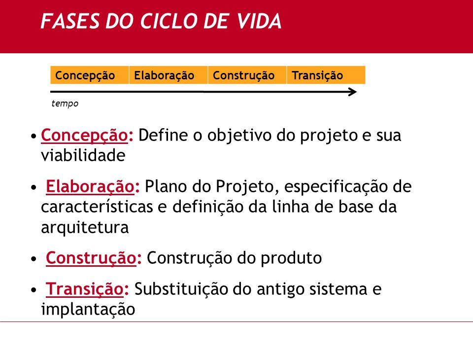 Concepção: Define o objetivo do projeto e sua viabilidade Elaboração: Plano do Projeto, especificação de características e definição da linha de base