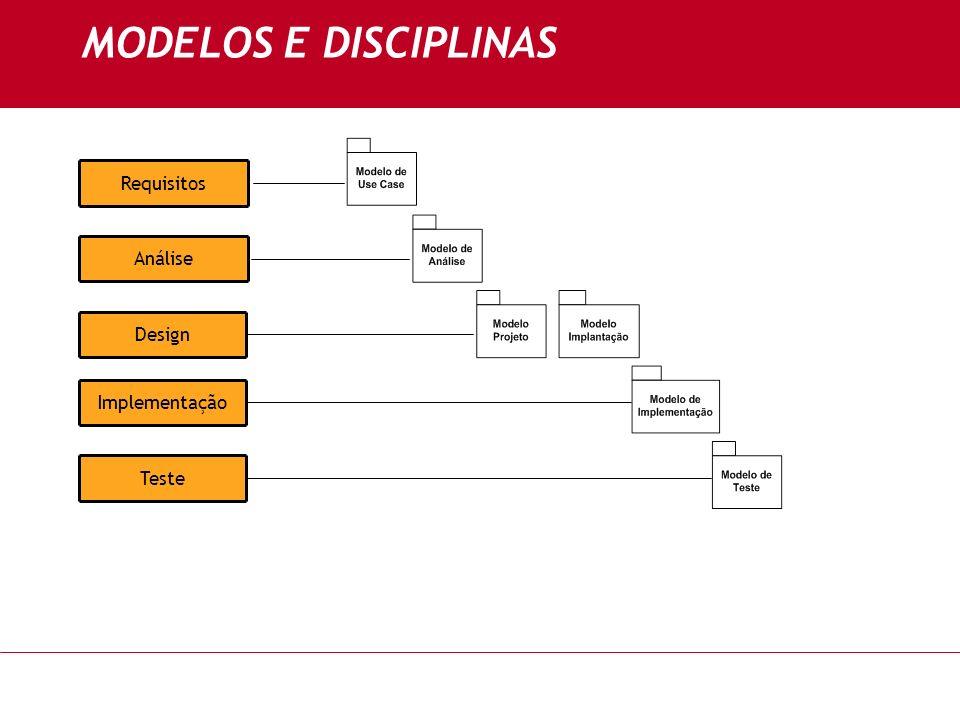 MODELOS E DISCIPLINAS Requisitos Análise Design Implementação Teste