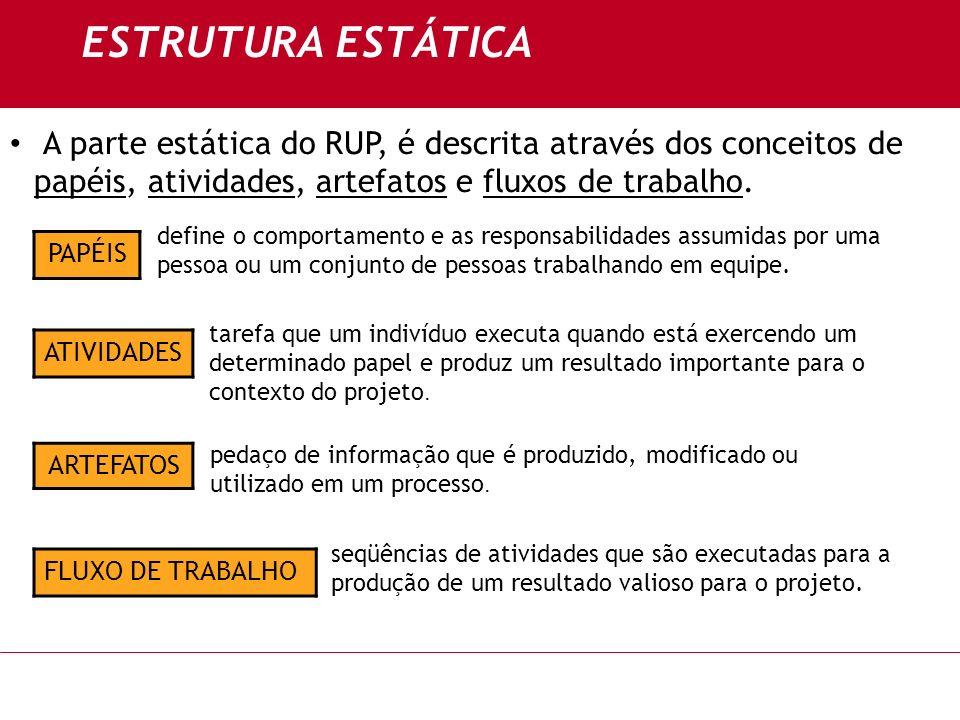 ESTRUTURA ESTÁTICA A parte estática do RUP, é descrita através dos conceitos de papéis, atividades, artefatos e fluxos de trabalho. PAPÉIS ATIVIDADES