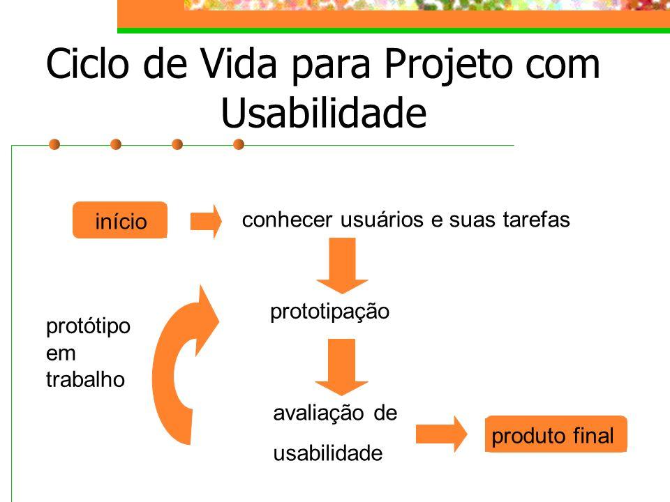 Ciclo de Vida para Projeto com Usabilidade inícioproduto final conhecer usuários e suas tarefas prototipação avaliação de usabilidade protótipo em tra