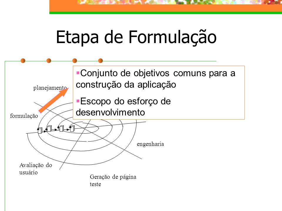 engenharia formulação planejamento análise Geração de página teste Avaliação do usuário Etapa de Formulação Conjunto de objetivos comuns para a constr