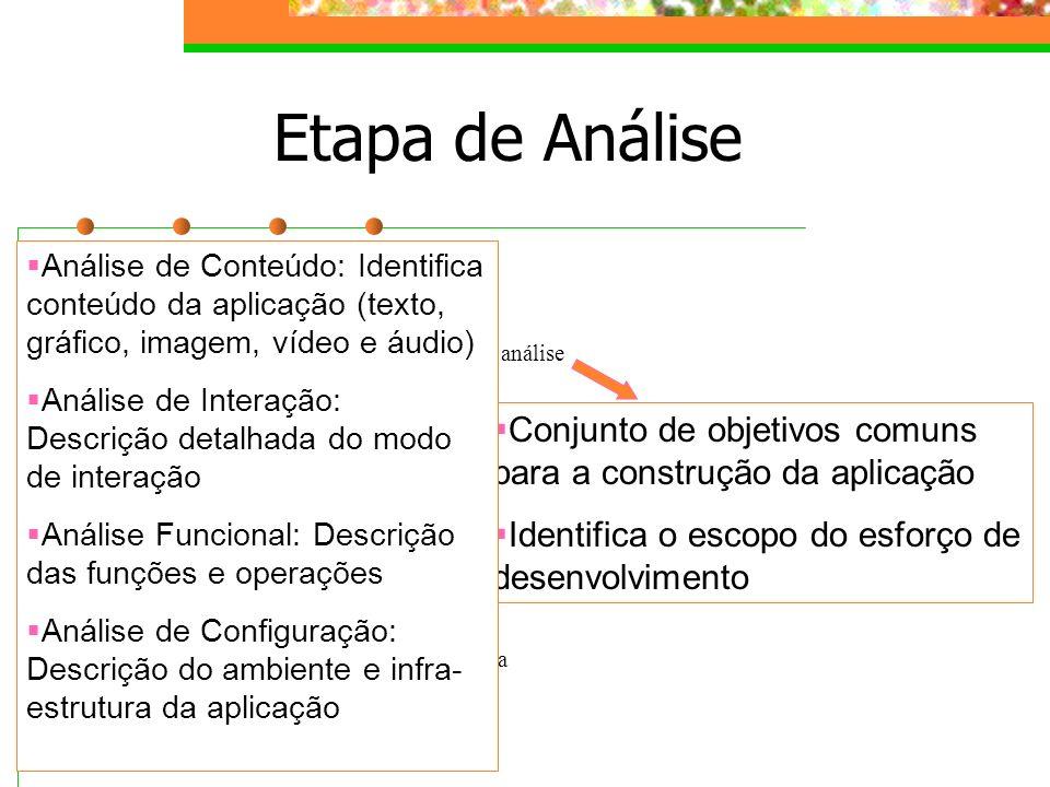 Etapa de Análise formulação planejamento análise engenharia Geração de página teste Avaliação do usuário Conjunto de objetivos comuns para a construçã