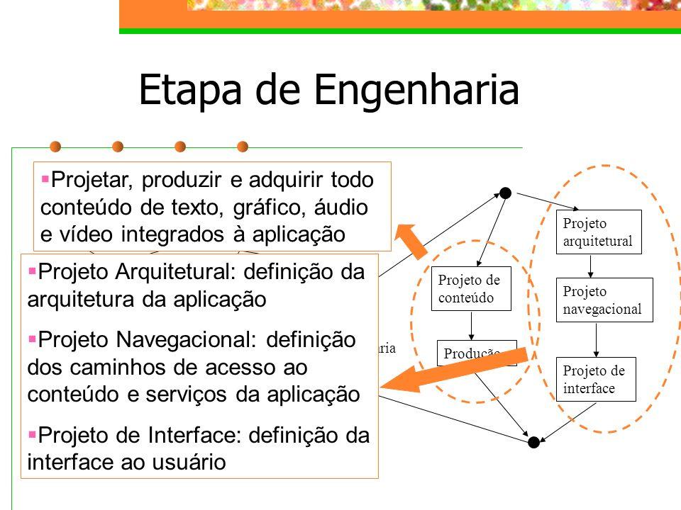 Etapa de Engenharia análise engenharia formulação planejamento Geração de página teste Avaliação do usuário Projeto de conteúdo Produção Projeto de in