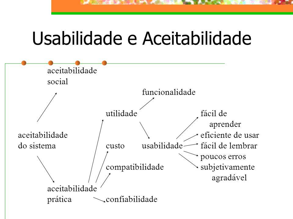 Usabilidade e Aceitabilidade aceitabilidade social funcionalidade utilidade fácil de aprender aceitabilidade eficiente de usar do sistemacusto usabili
