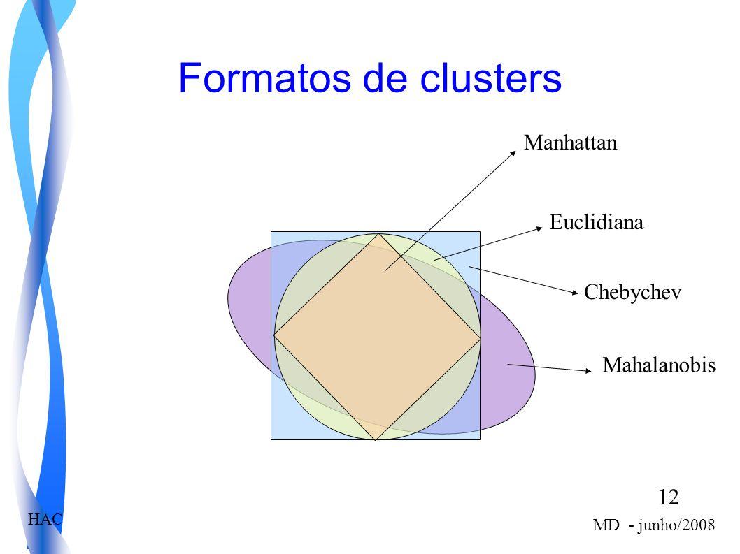 12 MD - junho/2008 HAC Formatos de clusters Manhattan Euclidiana Chebychev Mahalanobis