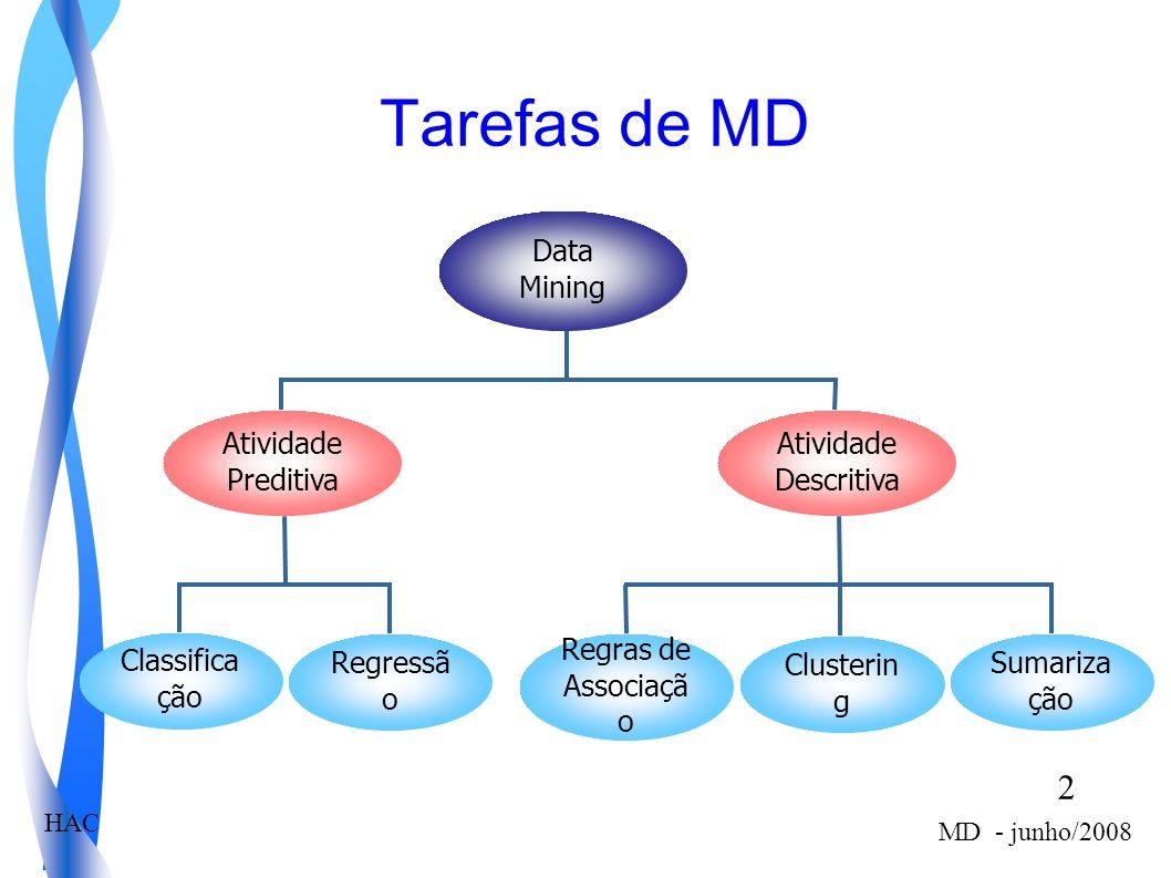2 MD - junho/2008 HAC Tarefas de MD Data Mining Atividade Descritiva Sumariza ção Regras de Associaçã o Clusterin g Atividade Preditiva Regressã o Cla