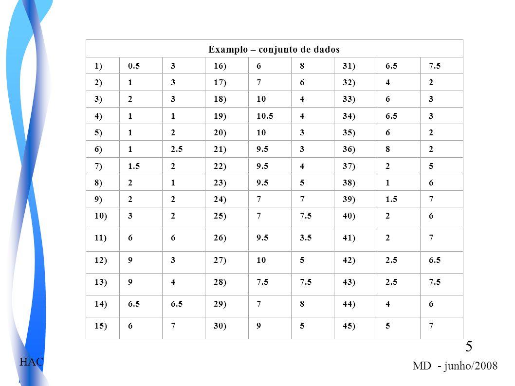 5 MD - junho/2008 HAC Examplo – conjunto de dados 1)0.5316)6831)6.57.5 2)1317)7632)42 3)2318)10433)63 4)1119)10.5434)6.53 5)1220)10335)62 6)12.521)9.5