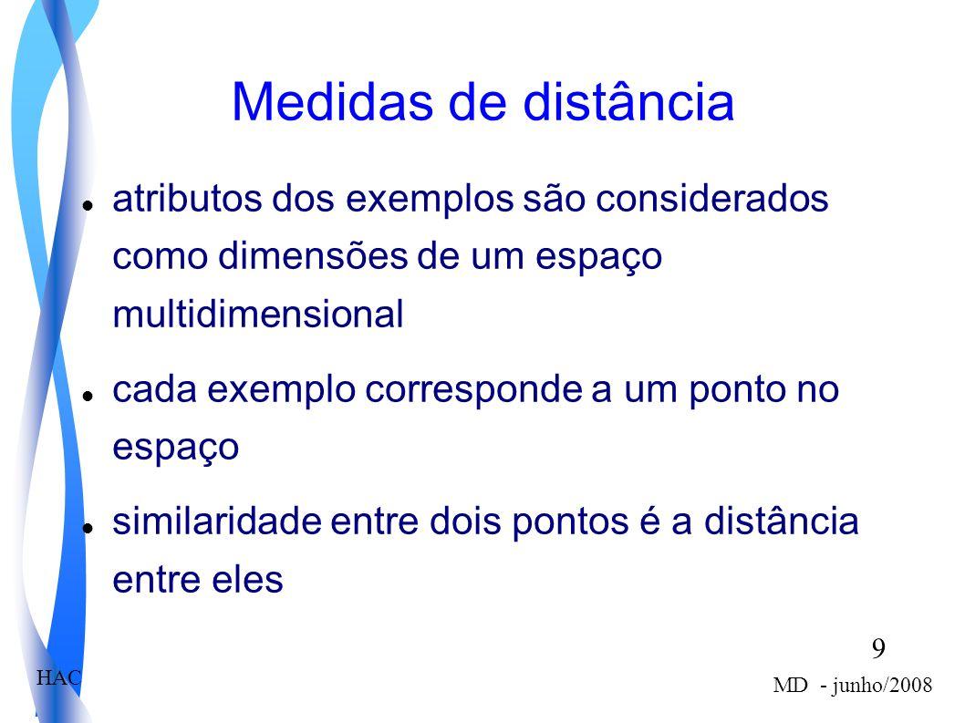 9 MD - junho/2008 HAC Medidas de distância atributos dos exemplos são considerados como dimensões de um espaço multidimensional cada exemplo correspon