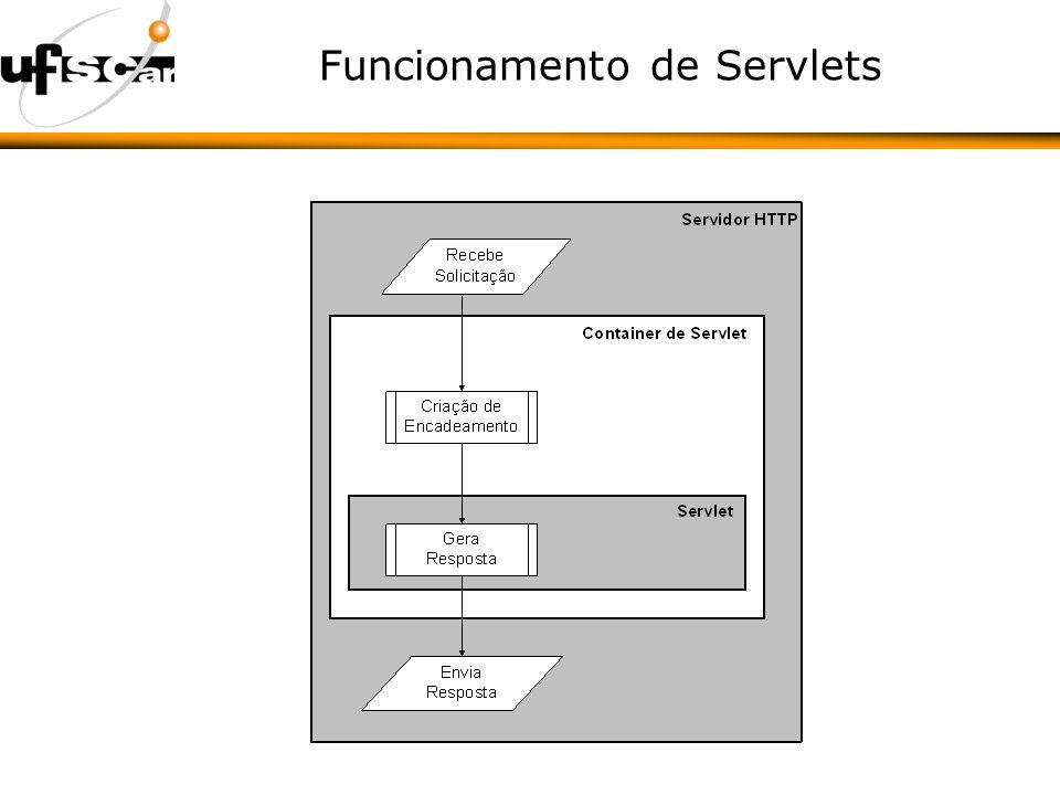 Funcionamento de Servlets
