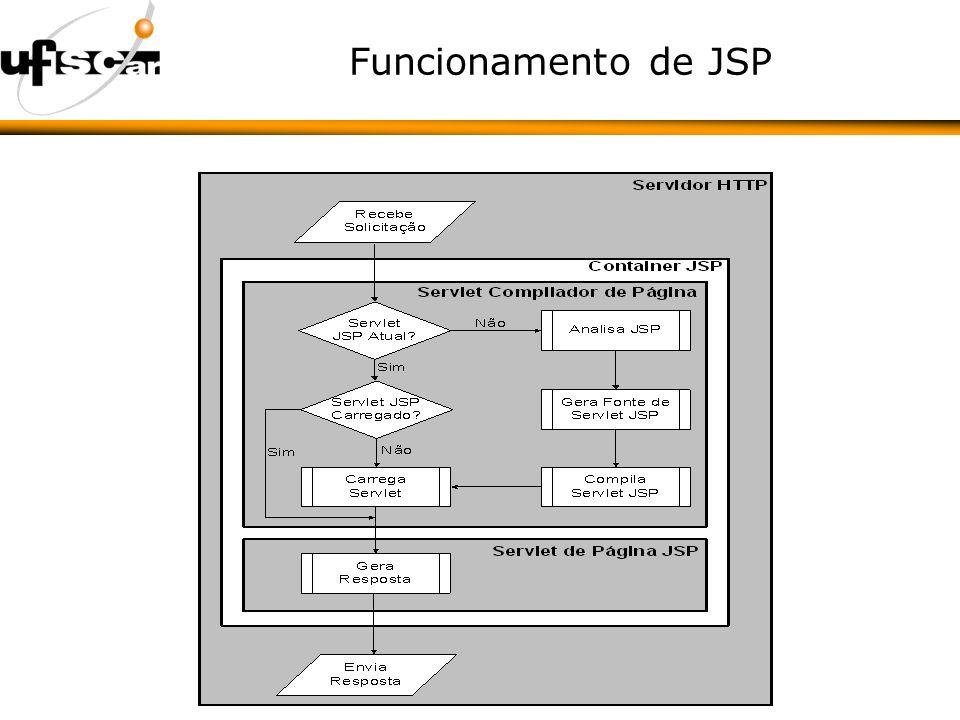 Funcionamento de JSP