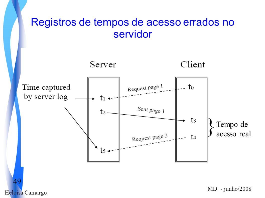 Heloisa Camargo 49 MD - junho/2008 Registros de tempos de acesso errados no servidor Tempo de acesso real