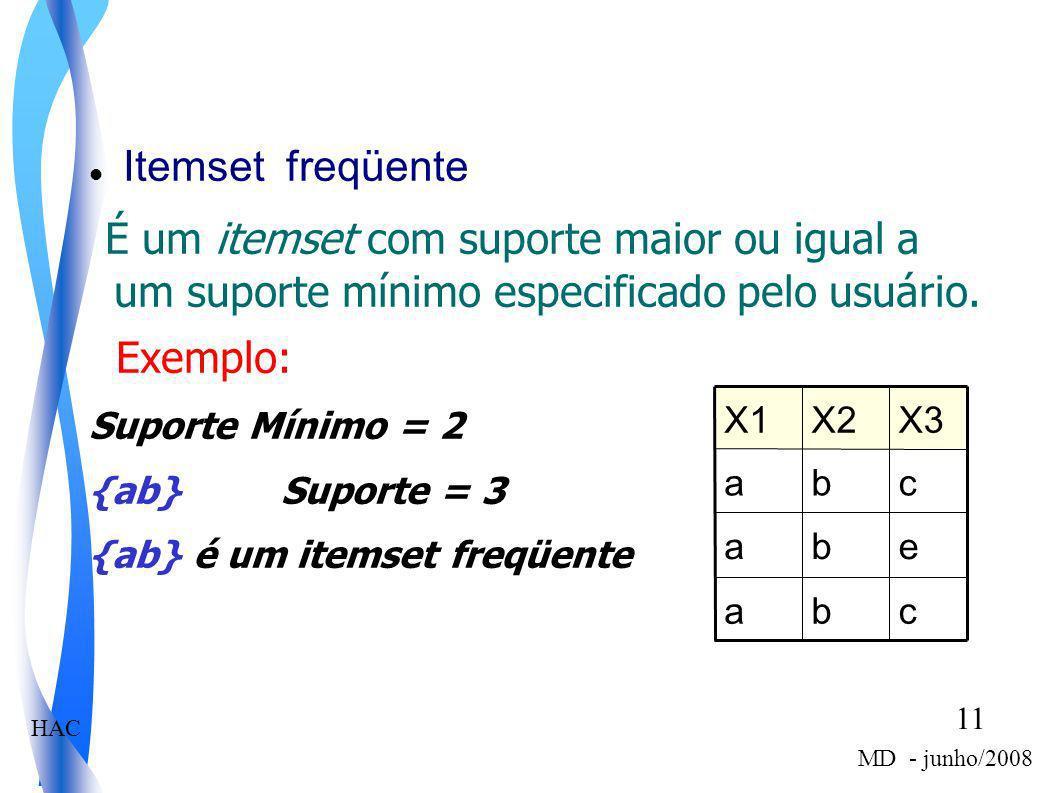 HAC 11 MD - junho/2008 Itemset freqüente É um itemset com suporte maior ou igual a um suporte mínimo especificado pelo usuário. Exemplo: Suporte Mínim