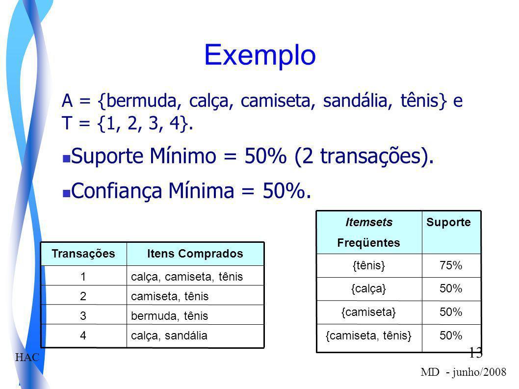 HAC 13 MD - junho/2008 Exemplo A = {bermuda, calça, camiseta, sandália, tênis} e T = {1, 2, 3, 4}. Suporte Mínimo = 50% (2 transações). Confiança Míni
