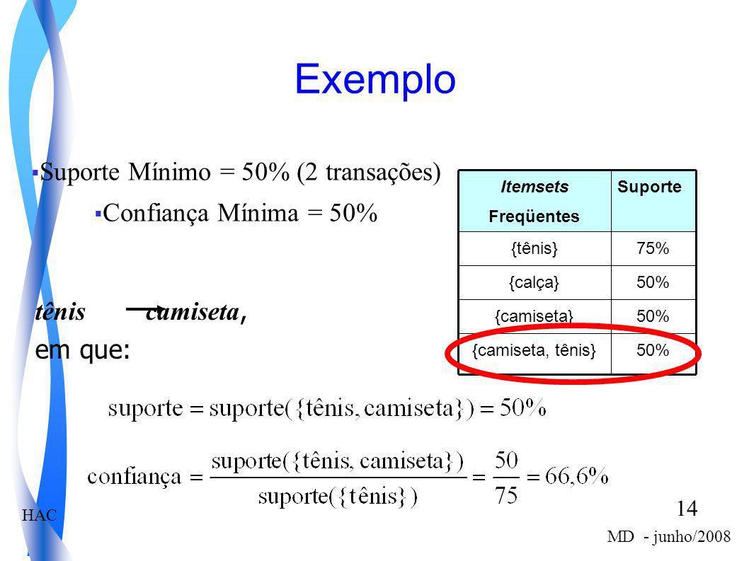 HAC 14 MD - junho/2008 Exemplo Suporte Mínimo = 50% (2 transações) Confiança Mínima = 50% 50%{camiseta, tênis} 50%{camiseta} 50%{calça} 75%{tênis} Sup