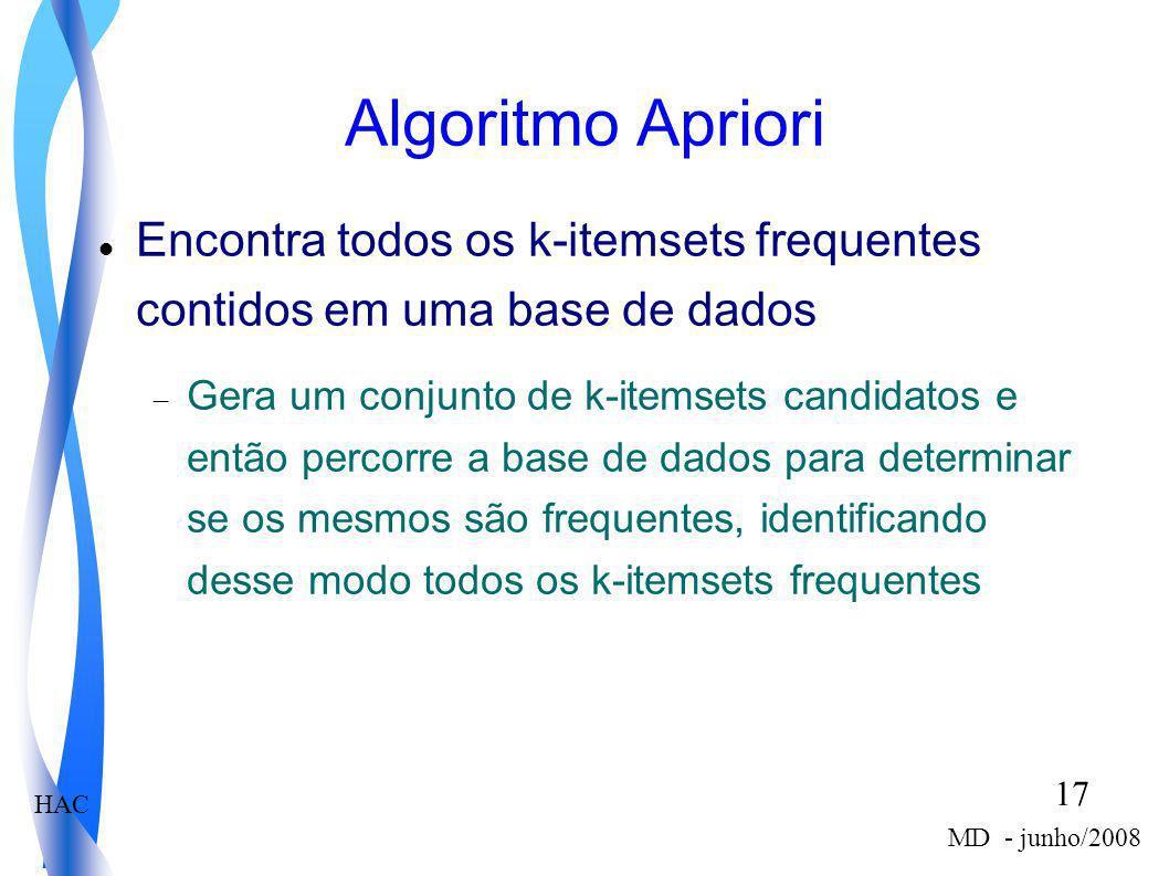 HAC 17 MD - junho/2008 Algoritmo Apriori Encontra todos os k-itemsets frequentes contidos em uma base de dados Gera um conjunto de k-itemsets candidat
